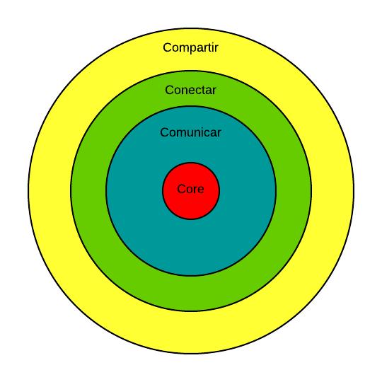 La marca personal y las cuatro C