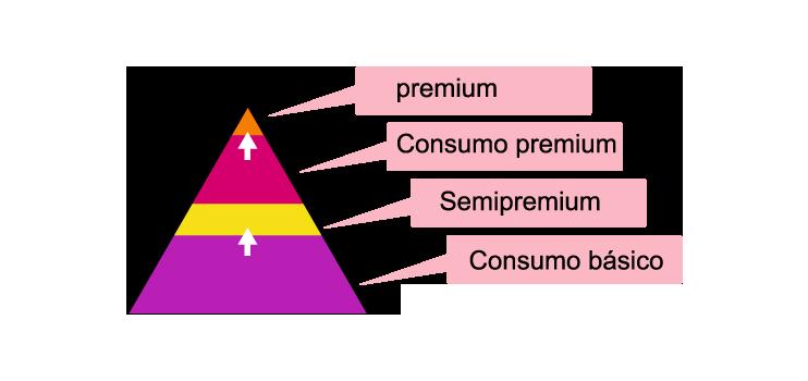pirámide de consumo premium antes