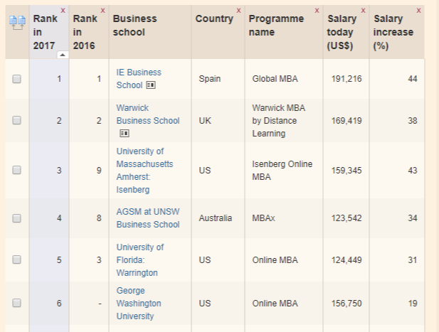 ft global mba ranking 2017